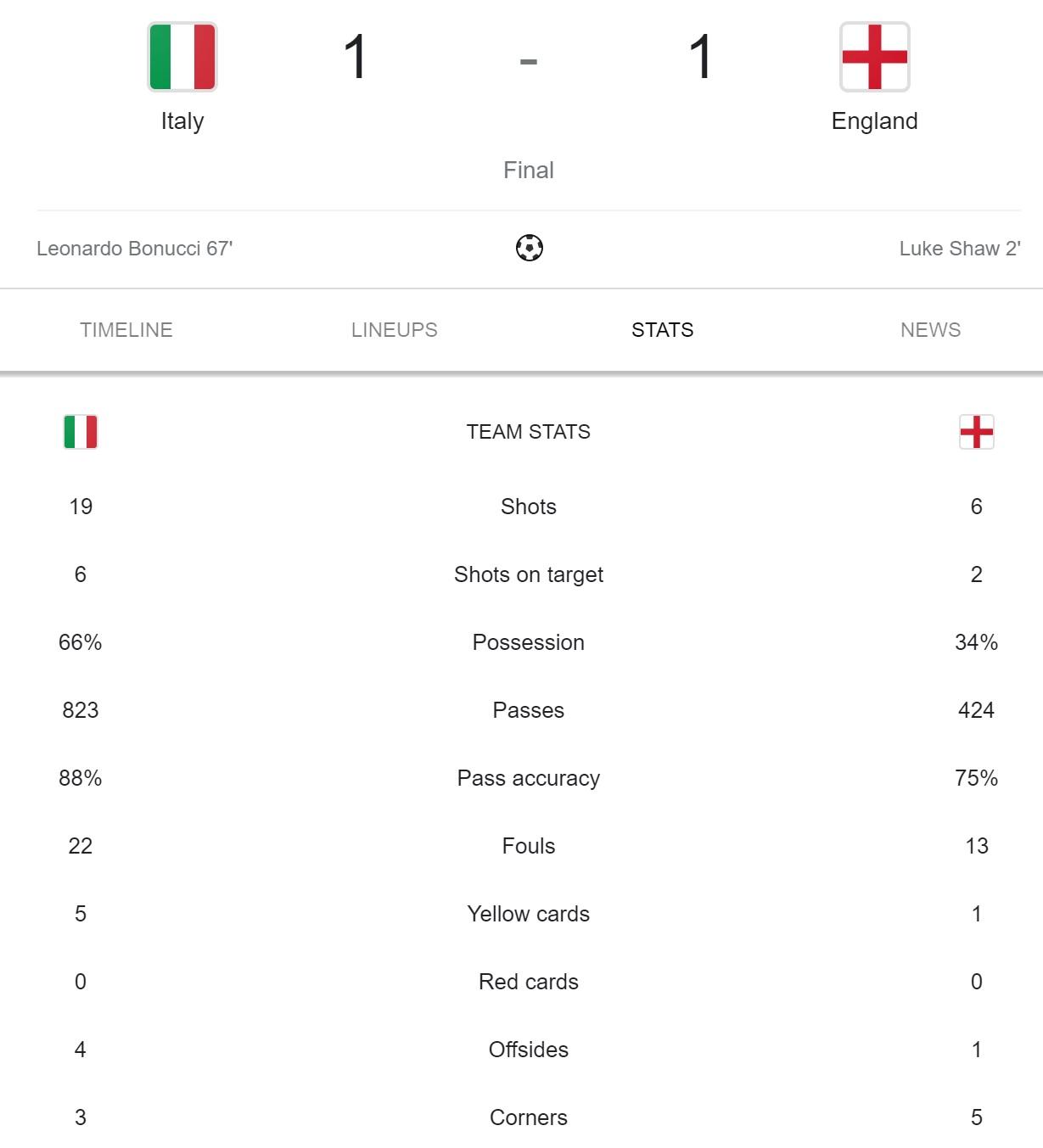 آمار بازی انگلیس ایتالیا