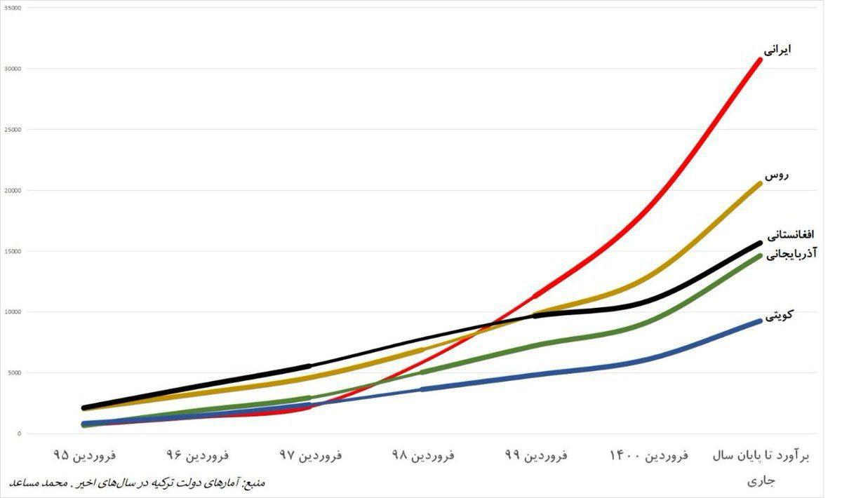 آمار-مهاجرت-ایرانیان